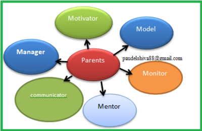 Parents' Support to Children with Their Homework